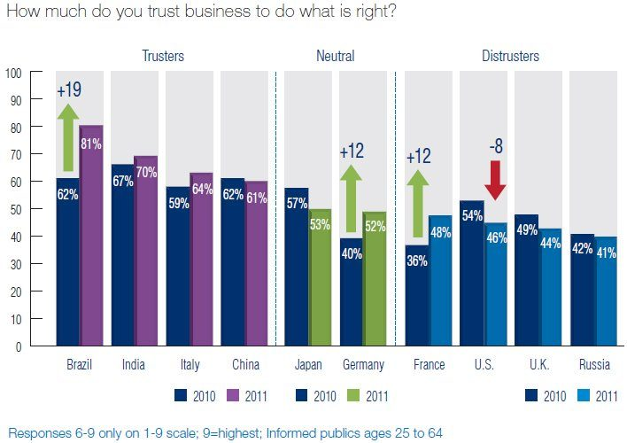 customer trust by country