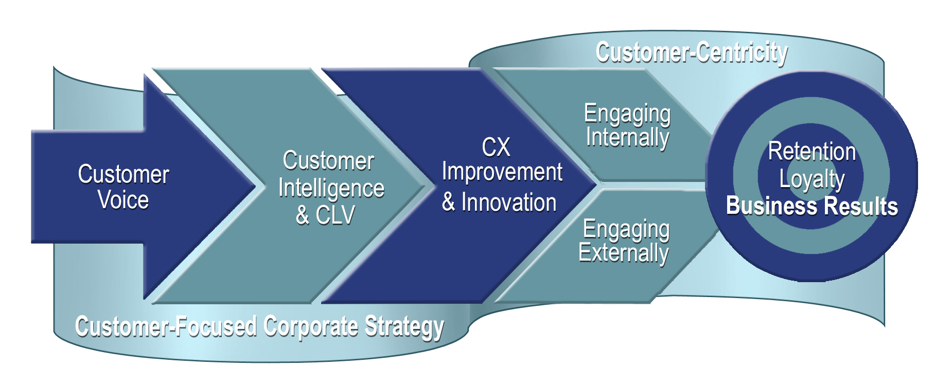 CX ROI Building Blocks