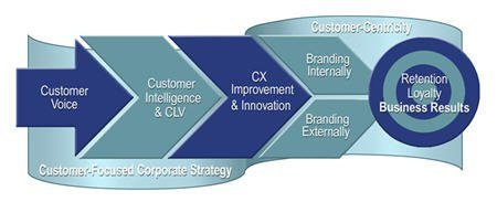 4th Steps to CX ROI