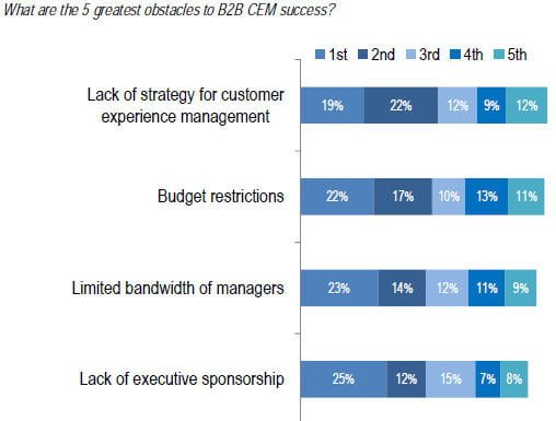 b2b customer experience challenges study