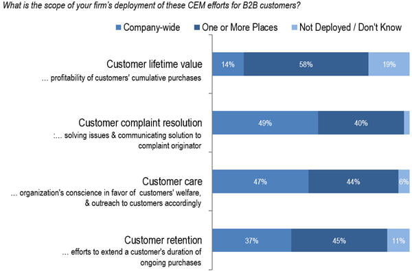 b2b customer lifetime value deployment