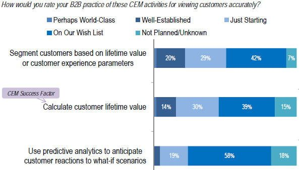 b2b customer lifetime value practices