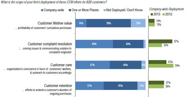 b2b customer lifetime value study