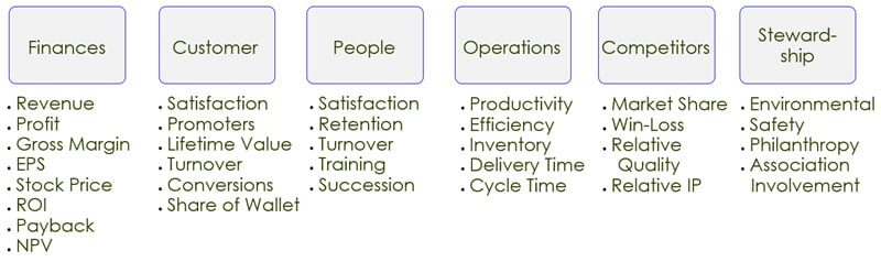 Employee Engagement In Balanced Scorecards