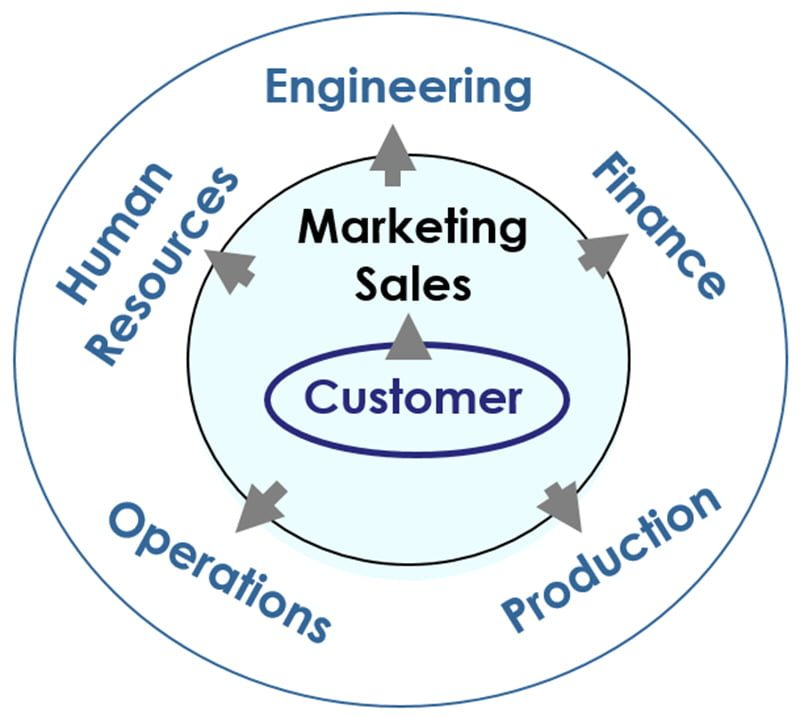 customer centered marketing