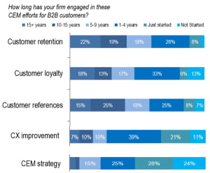 customer retention improvement