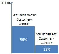 customer centric executives