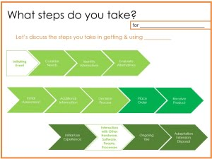 Customer Experience Journey Map Interview