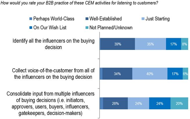 B2B customer experience decision influencers