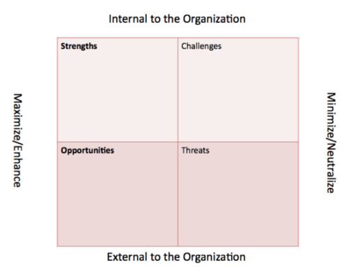 Customer Centric SWOT: Align Strategies to Customer Priorities
