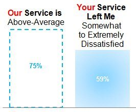 customer experience service gap