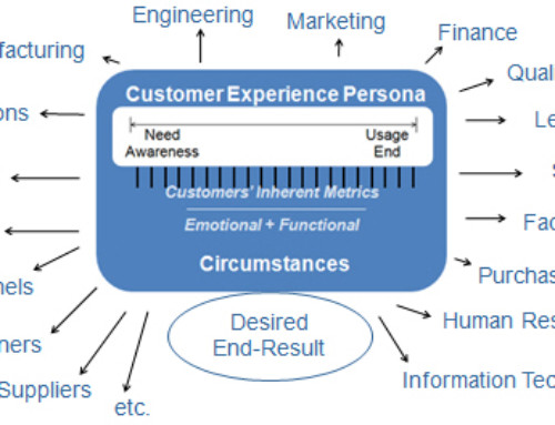 10 Tips for Customer Experience Innovation