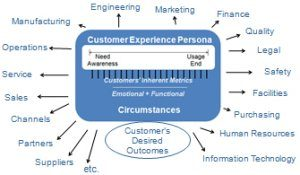 customer experience persona use